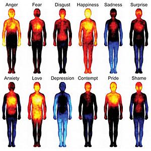 Body emotions