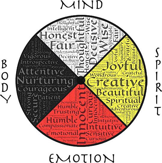 Body Mind Spirit Emotion